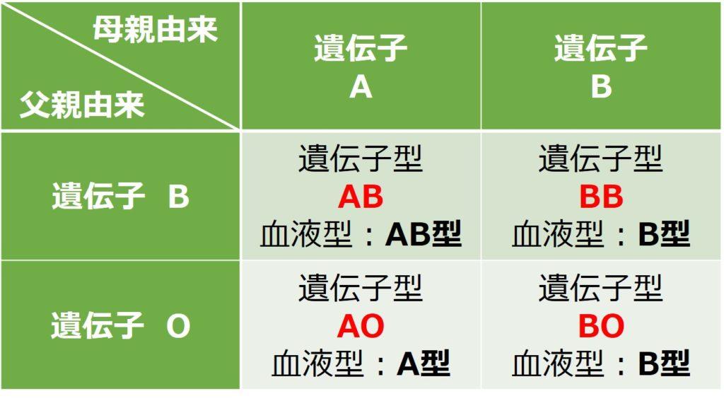 AB型同士で産まれる子供の血液型の考え方