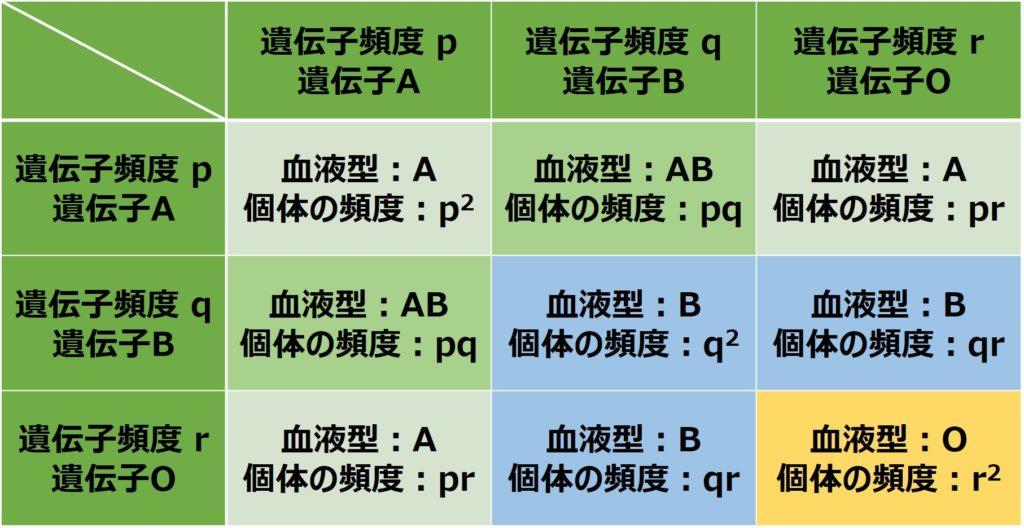 ABO式血液型の遺伝子頻度を表にまとめる